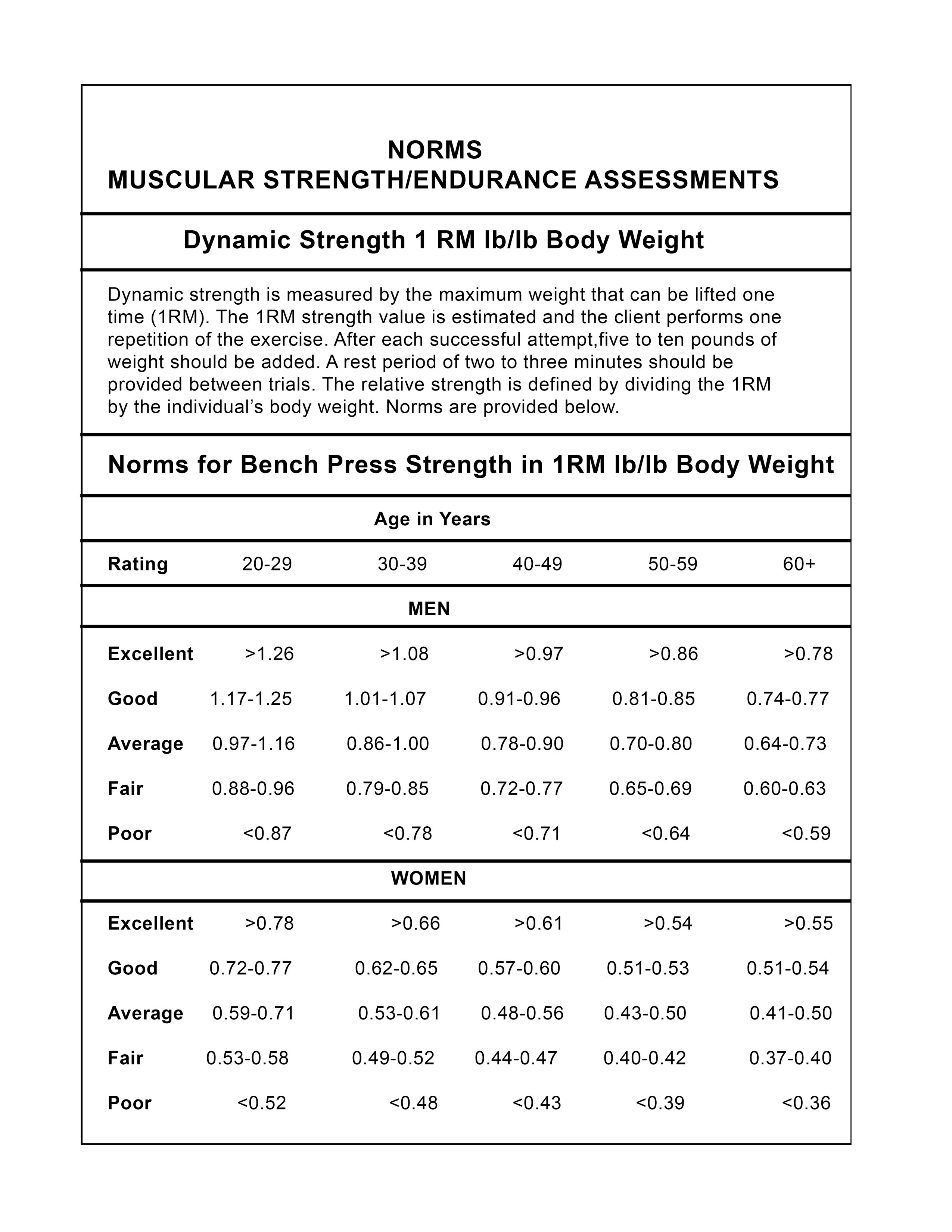 Printable bench press test norms chart for men and women.