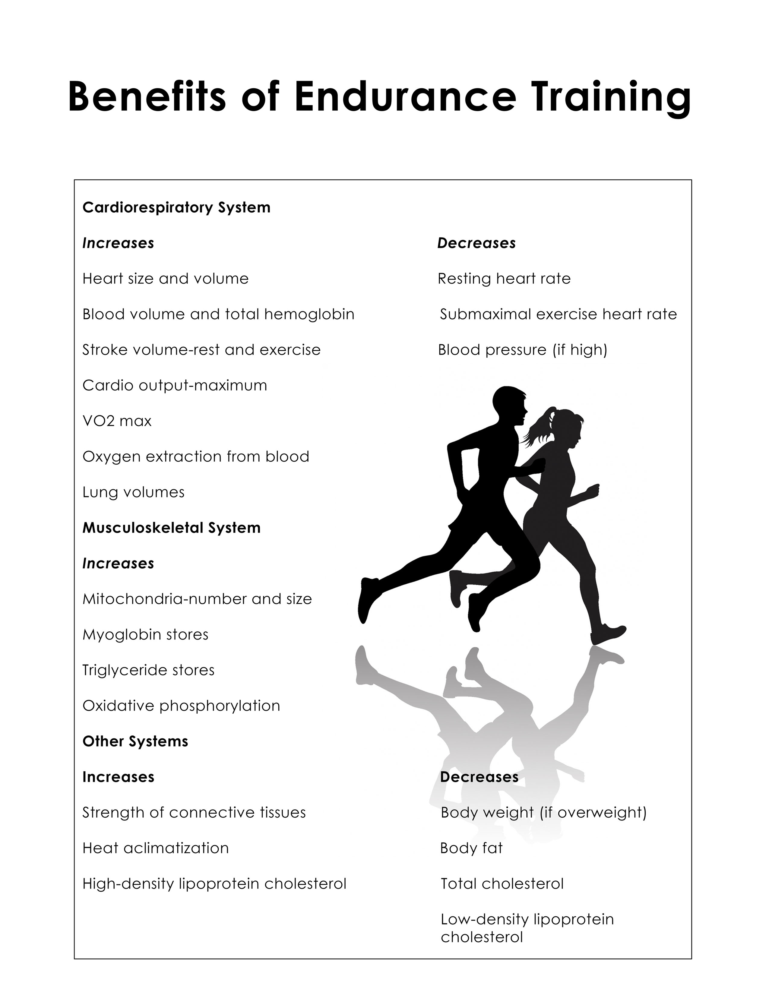 Benefits of endurance training small poster.