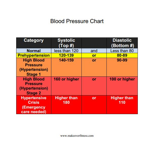 Blood pressure chart showing norms for men and women