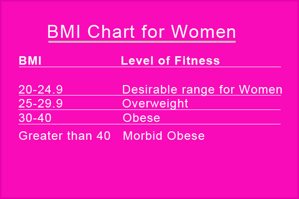 Chart to measure bmi for women