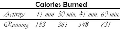 Illustration of how many calories you can burn while doing a running workout.