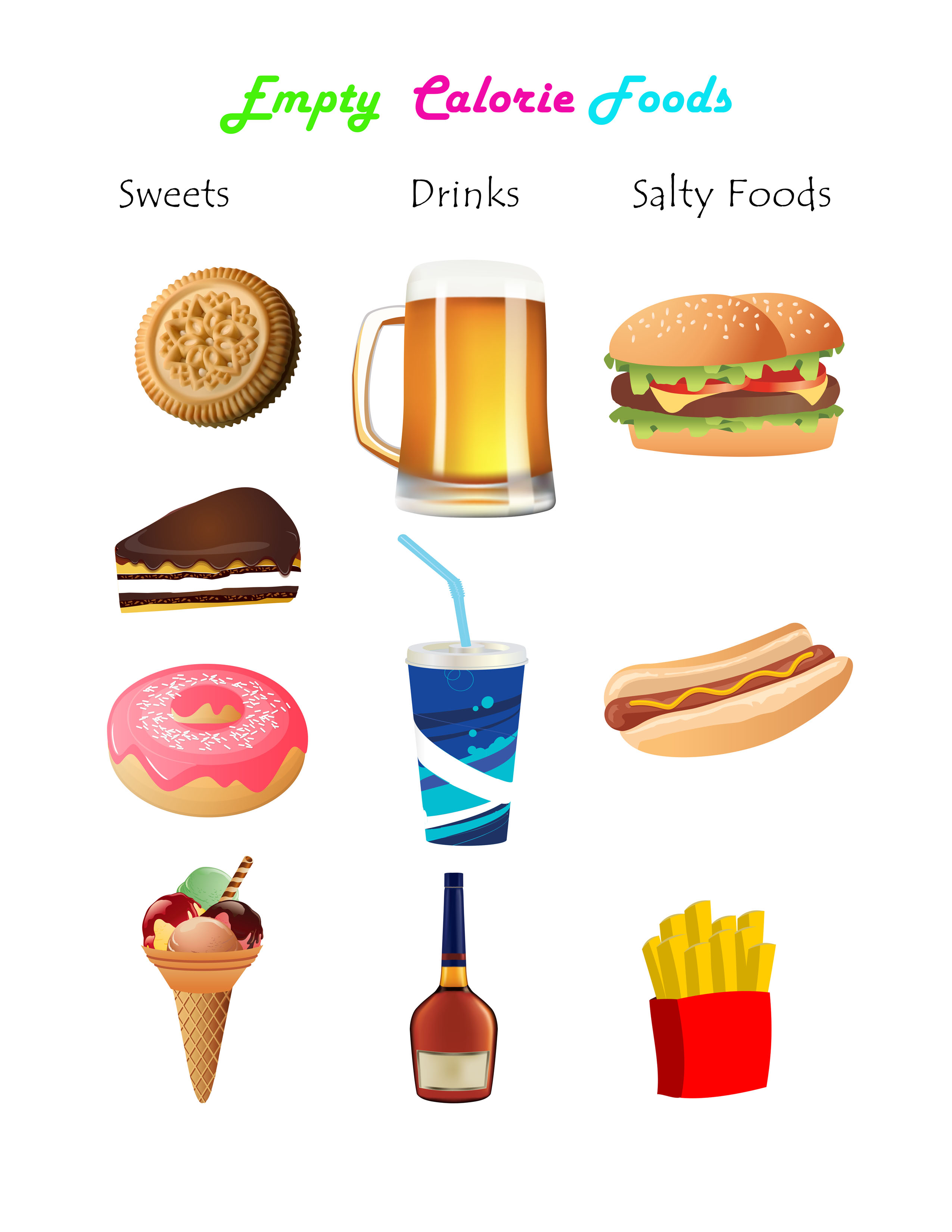 List Foods With Empty Calories