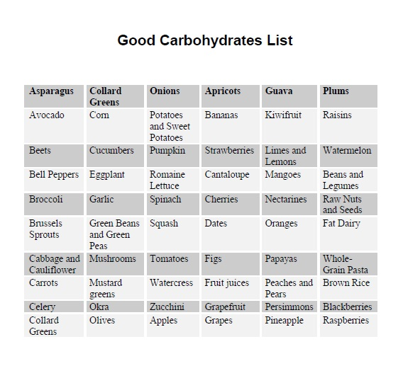 List Of Carbohydrates Foods To Avoid