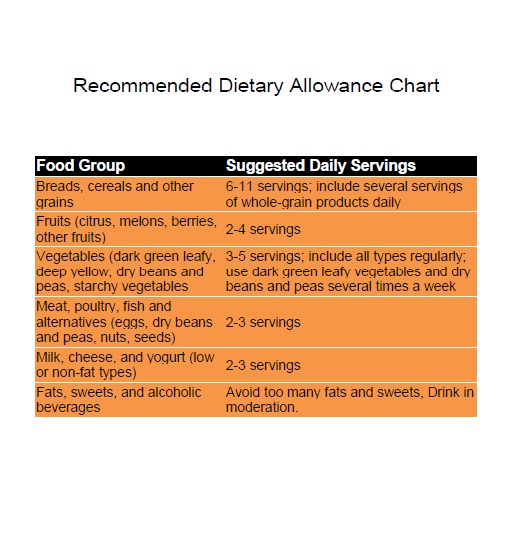 Recommended dietary allowances chart