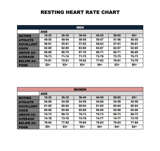 resting heart rate chart