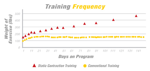 Learn the frequency in which you should workout weekly.