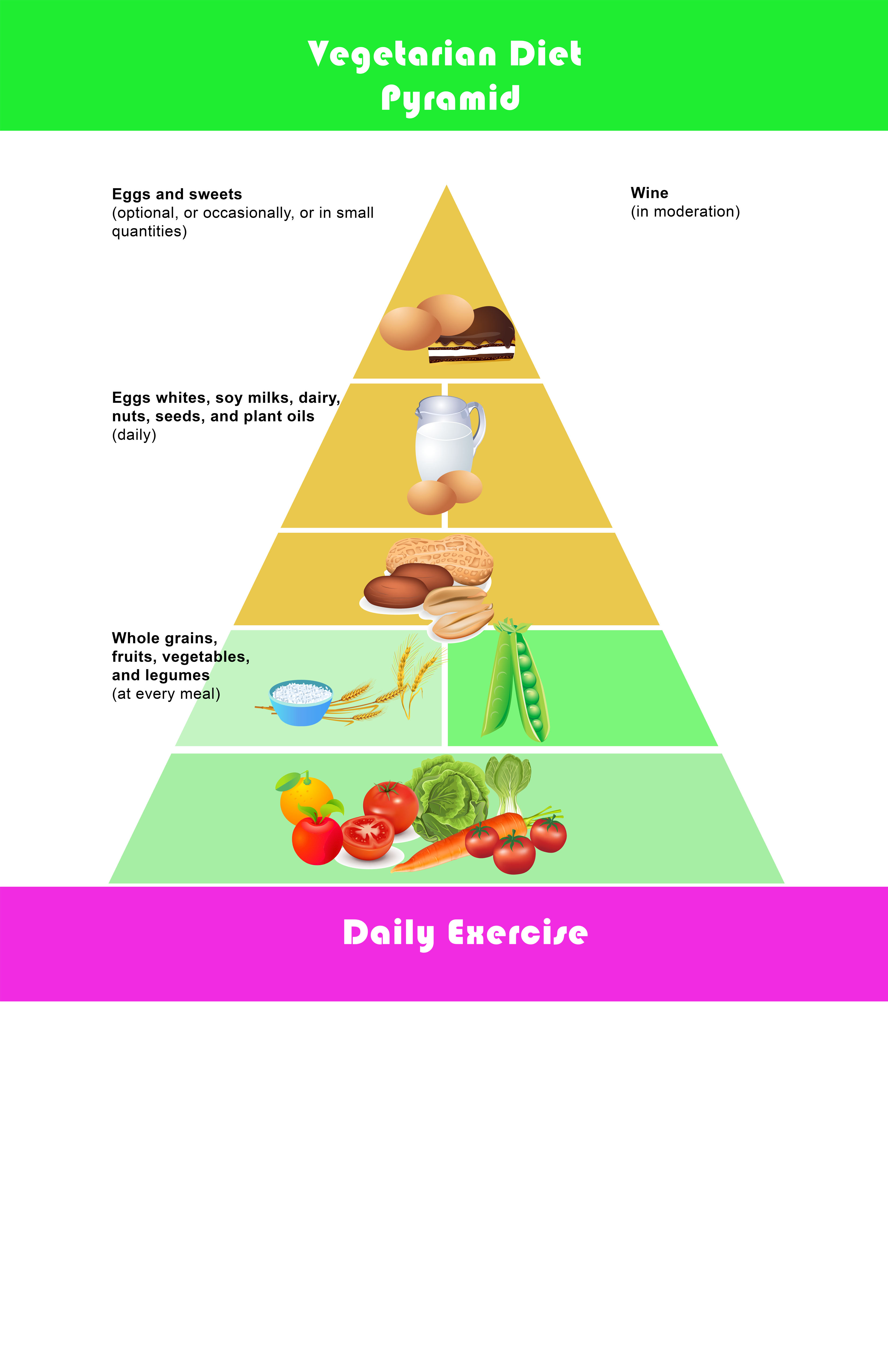 Vegetarian diet food pyramid chart you can print.