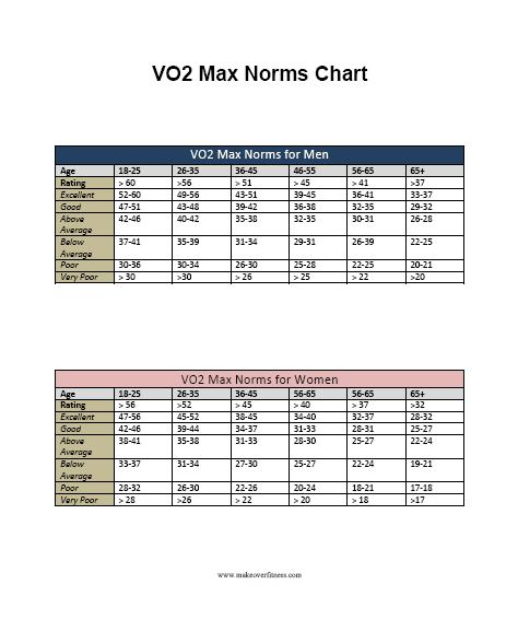 Vo2 Max Norms Chart Other Treadmill Test